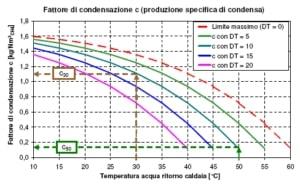 curve-condensazione-vapore